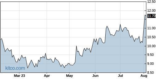 MITK 6-Month Chart