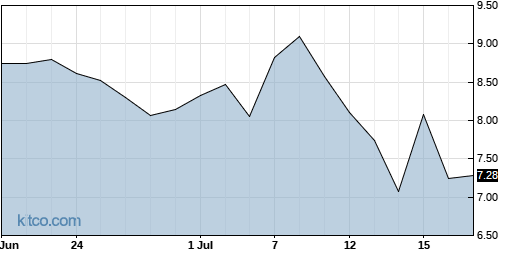 MIXT 1-Month Chart