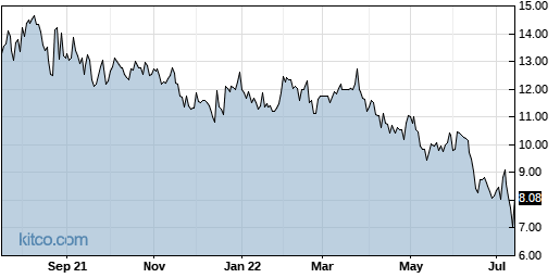 MIXT 1-Year Chart