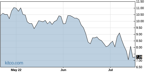 MIXT 3-Month Chart