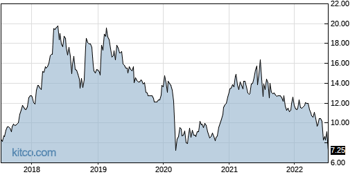 MIXT 5-Year Chart