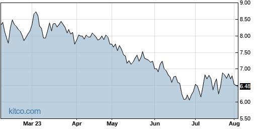 MIXT 6-Month Chart