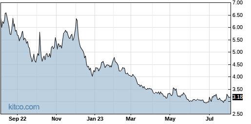 MJ 1-Year Chart