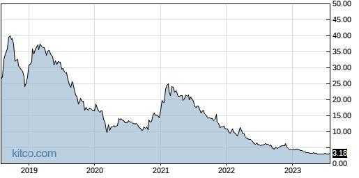 MJ 5-Year Chart