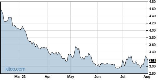 MJ 6-Month Chart