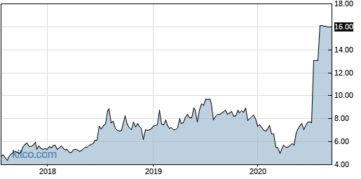 MJCO 5-Year Chart