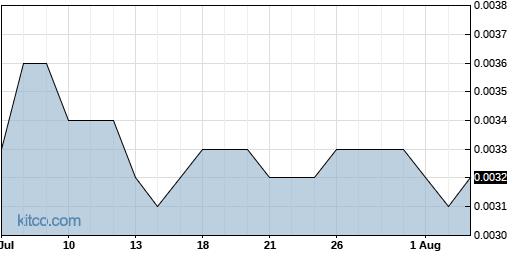 MJNA 1-Month Chart