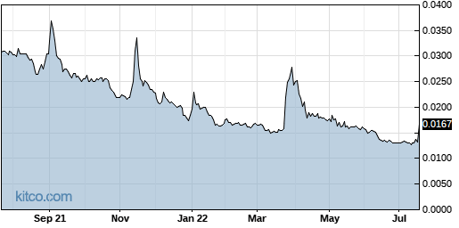 MJNA 1-Year Chart