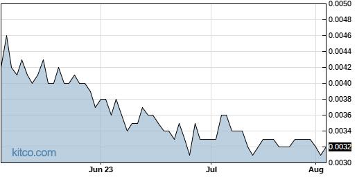 MJNA 3-Month Chart