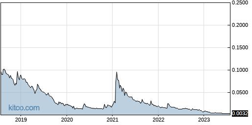 MJNA 5-Year Chart