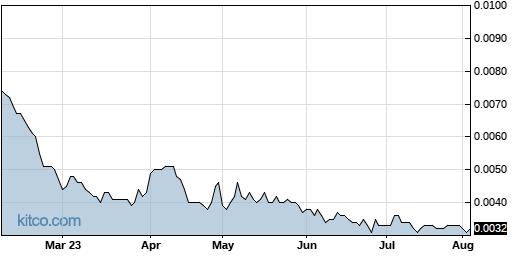 MJNA 6-Month Chart