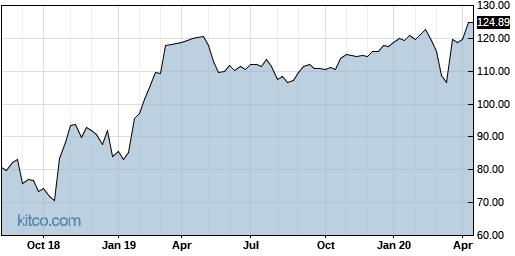 MLNX 5-Year Chart