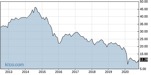 MLPI 10-Year Chart