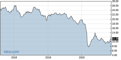 MLPI 5-Year Chart