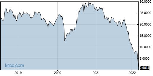 MLRYY 5-Year Chart