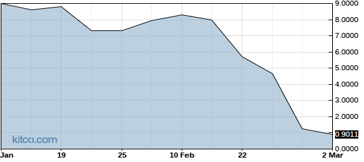 MLRYY 6-Month Chart