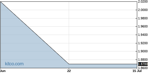MLSPF 1-Month Chart