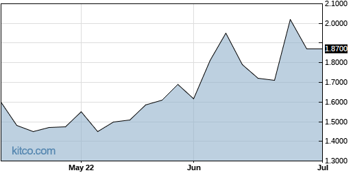 MLSPF 3-Month Chart