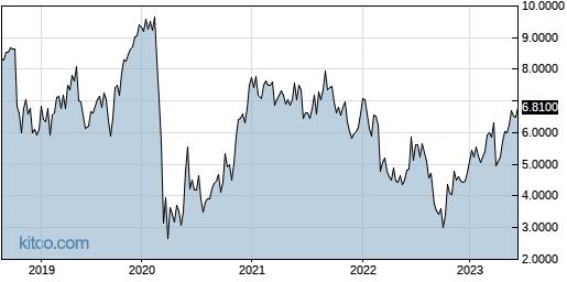 MLSPF 5-Year Chart