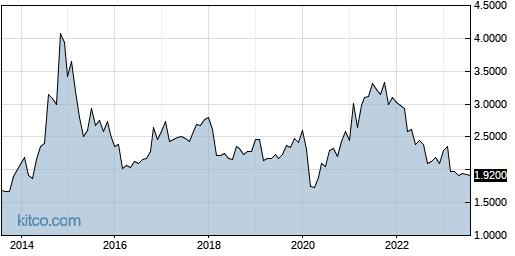 MNDO 10-Year Chart