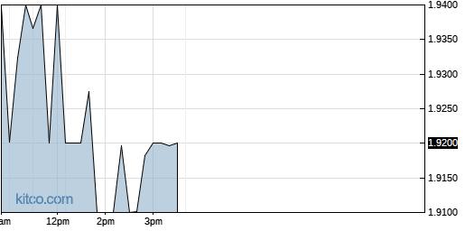MNDO 1-Day Chart
