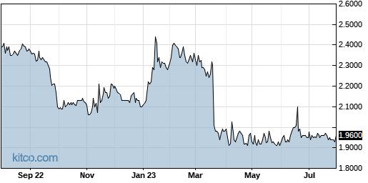 MNDO 1-Year Chart