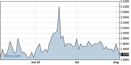 MNDO 3-Month Chart