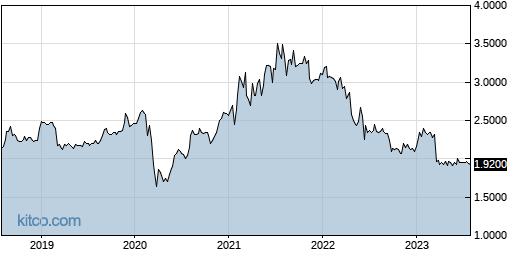 MNDO 5-Year Chart