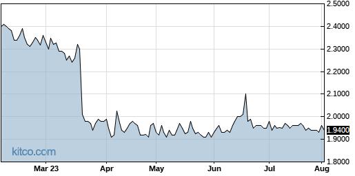 MNDO 6-Month Chart
