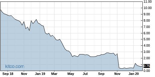 MNI 5-Year Chart