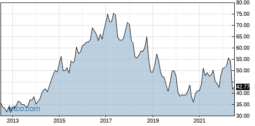 MO 10-Year Chart