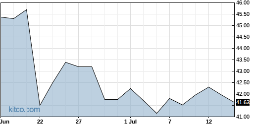 MO 1-Month Chart