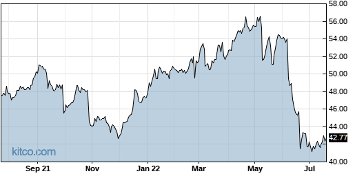 MO 1-Year Chart