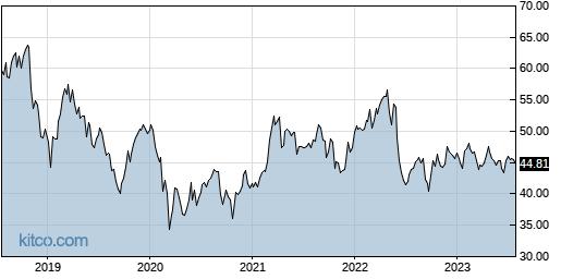 MO 5-Year Chart