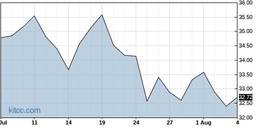 MODN 1-Month Chart