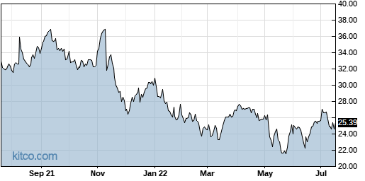 MODN 1-Year Chart