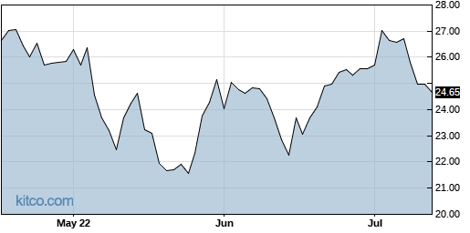 MODN 3-Month Chart