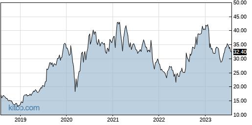 MODN 5-Year Chart