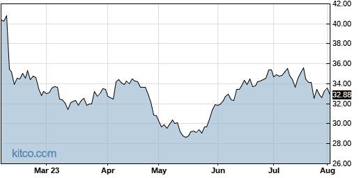 MODN 6-Month Chart