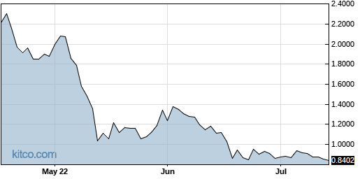 MOGO 3-Month Chart