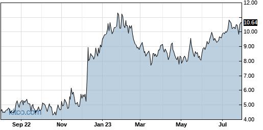 MOMO 1-Year Chart