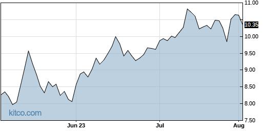 MOMO 3-Month Chart