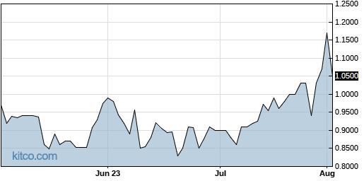 MOXC 3-Month Chart