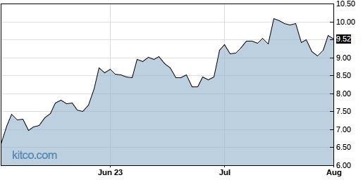 MRAM 3-Month Chart