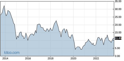 MRC 10-Year Chart