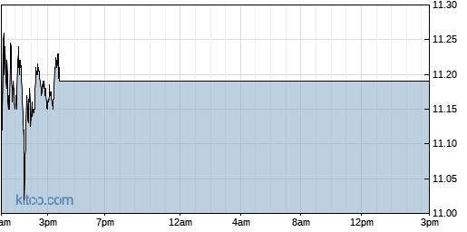 MRC 1-Day Chart