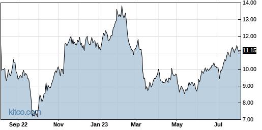 MRC 1-Year Chart