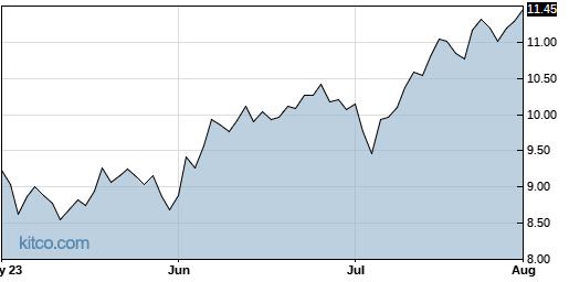 MRC 3-Month Chart