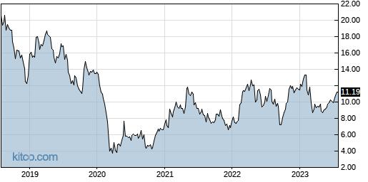 MRC 5-Year Chart