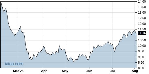 MRC 6-Month Chart